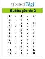 tabuada-de-subtracao-do-2